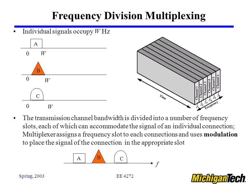 EE 4272Spring, 2003 FDM System Transmitter: 1 st Modulate -> Multiplex -> 2 nd Modulate Receiver: 1 st Demodulate->Demultiplex ->2 nd Demodulate