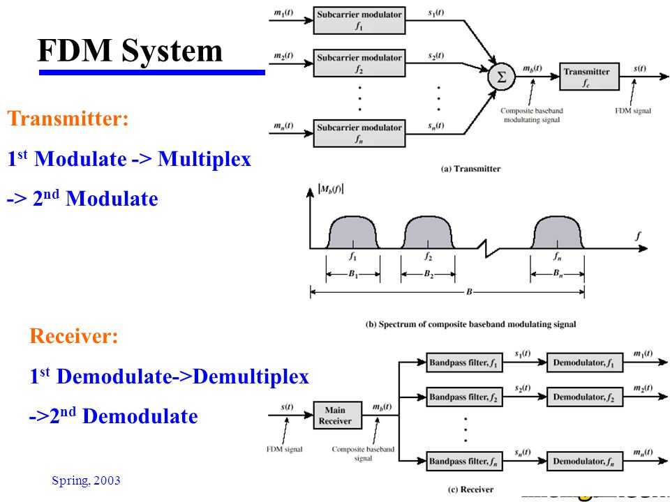 EE 4272Spring, 2003 FDM (Con't) AT&T analog carrier system used a hierarchy of FDM schemes  Group -12 voice channels (4kHz each) = 48kHz -Range 60kHz to 108kHz  Supergroup - 60 channel - FDM of 5 group signals on carriers between 312kHz and 552kHz  Mastergroup -10 supergroups : 2.52MHZ bandwidth between 564KHz and 3084 kHz