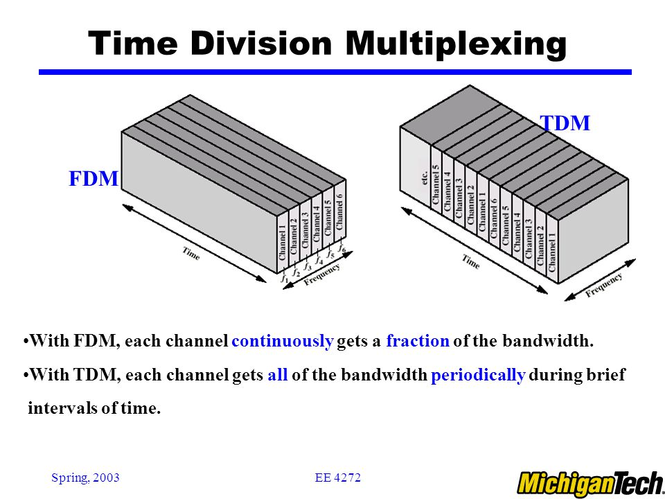 EE 4272Spring, 2003 Time Division Multiplexing TDM FDM With FDM, each channel continuously gets a fraction of the bandwidth. With TDM, each channel ge
