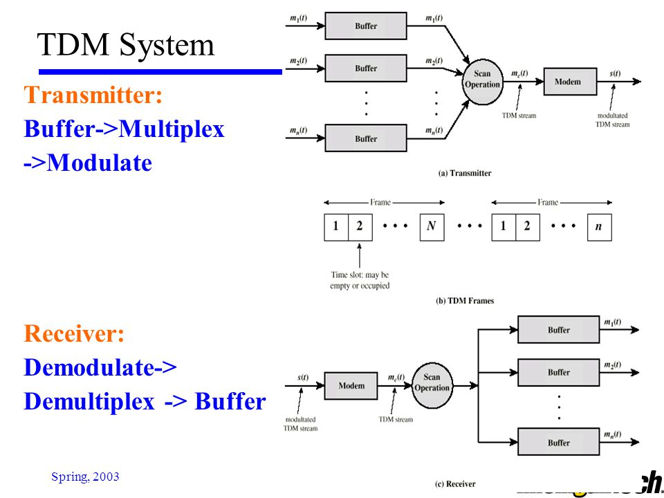 EE 4272Spring, 2003 Statistical TDM In Synchronous TDM many slots are wasted Statistical TDM allocates time slots dynamically based on demand -> Sequence of data packets from multiple users does not have fixed pattern as FDM & TDM Data rate on output line lower than aggregate rates of input lines -> higher facility utilization; however, the need for address and data length causes big overhead May cause problems during peak periods  Buffer inputs  Keep buffer size limited to reduce delay Statistical TDM is the base for Packet Switching.