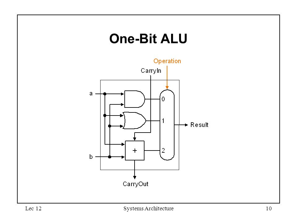 Lec 12Systems Architecture10 One-Bit ALU