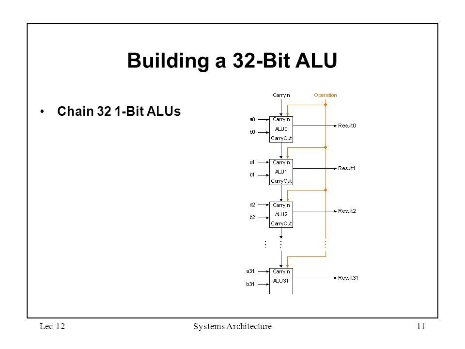Lec 12Systems Architecture11 Building a 32-Bit ALU Chain 32 1-Bit ALUs