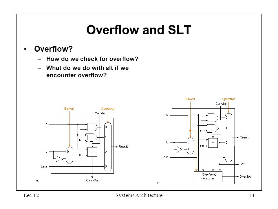 Lec 12Systems Architecture14 Overflow and SLT Overflow.