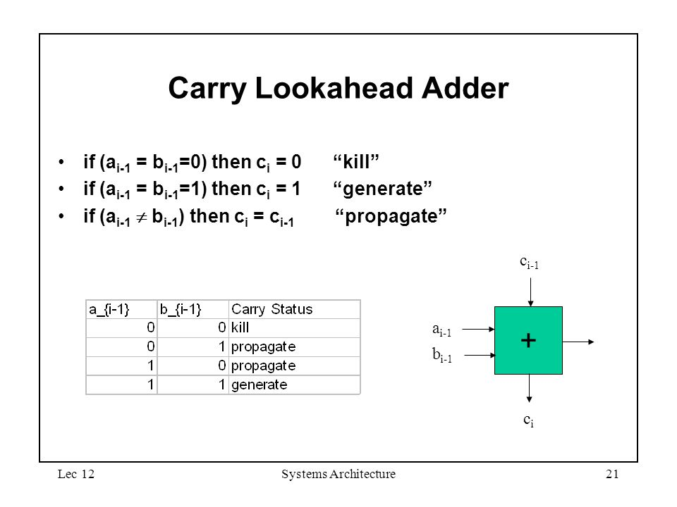 Lec 12Systems Architecture21 Carry Lookahead Adder if (a i-1 = b i-1 =0) then c i = 0 kill if (a i-1 = b i-1 =1) then c i = 1 generate if (a i-1  b i-1 ) then c i = c i-1 propagate + a i-1 b i-1 c i-1 cici