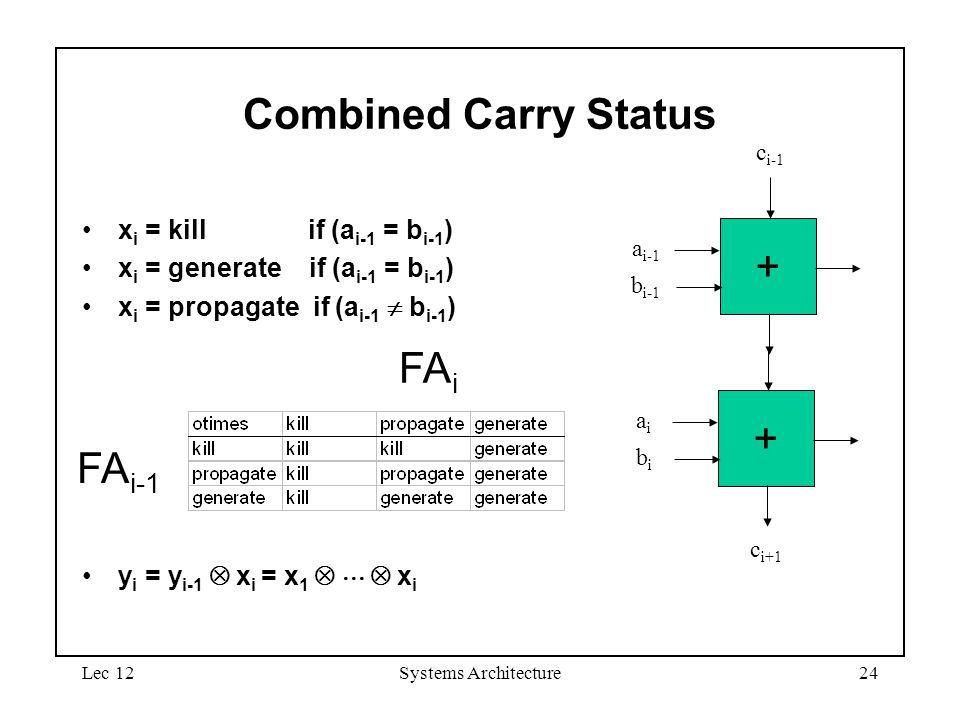 Lec 12Systems Architecture24 Combined Carry Status x i = kill if (a i-1 = b i-1 ) x i = generate if (a i-1 = b i-1 ) x i = propagate if (a i-1  b i-1 ) y i = y i-1  x i = x 1    x i FA i-1 FA i + aiai bibi c i+1 + a i-1 b i-1 c i-1