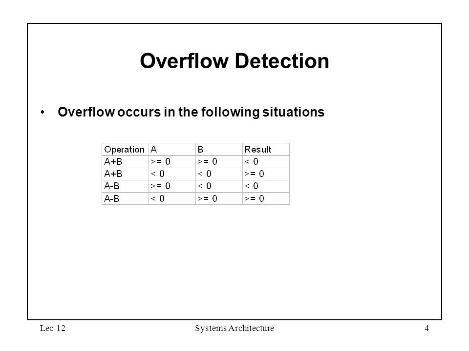 Lec 12Systems Architecture4 Overflow Detection Overflow occurs in the following situations