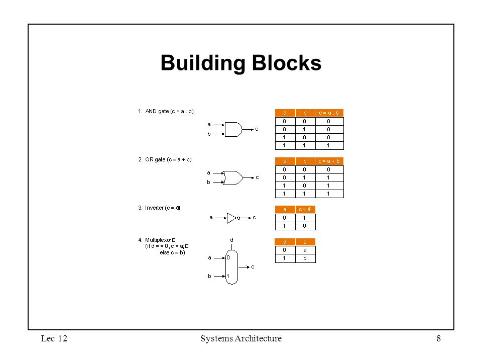 Lec 12Systems Architecture8 Building Blocks