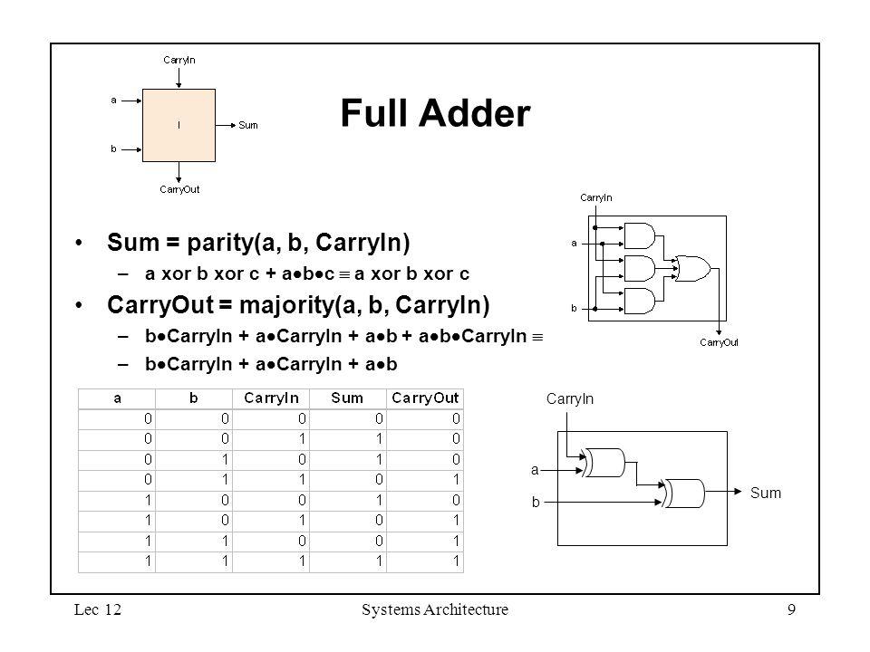 Lec 12Systems Architecture9 Full Adder Sum = parity(a, b, CarryIn) –a xor b xor c + a  b  c  a xor b xor c CarryOut = majority(a, b, CarryIn) –b  CarryIn + a  CarryIn + a  b + a  b  CarryIn  –b  CarryIn + a  CarryIn + a  b b a CarryIn Sum