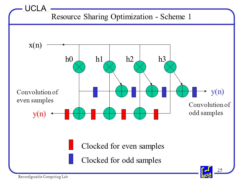 25 Reconfigurable Computing Lab UCLA Resource Sharing Optimization - Scheme 1 h0h1h2h3 x(n) Clocked for even samples Clocked for odd samples Convolution of even samples Convolution of odd samples y(n)