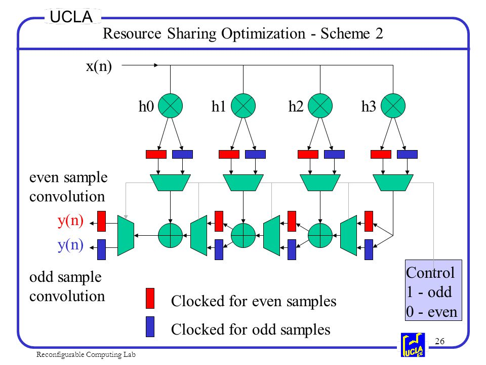 26 Reconfigurable Computing Lab UCLA h0h1h2h3 x(n) Control 1 - odd 0 - even even sample convolution odd sample convolution Clocked for even samples Clocked for odd samples y(n) Resource Sharing Optimization - Scheme 2