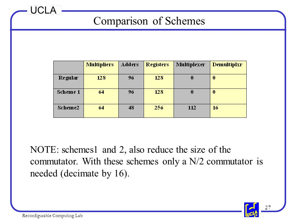 27 Reconfigurable Computing Lab UCLA Comparison of Schemes NOTE: schemes1 and 2, also reduce the size of the commutator.