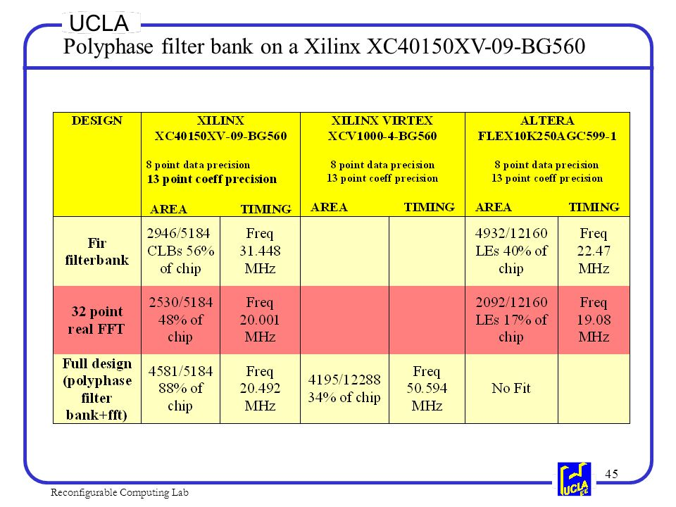 45 Reconfigurable Computing Lab UCLA Polyphase filter bank on a Xilinx XC40150XV-09-BG560