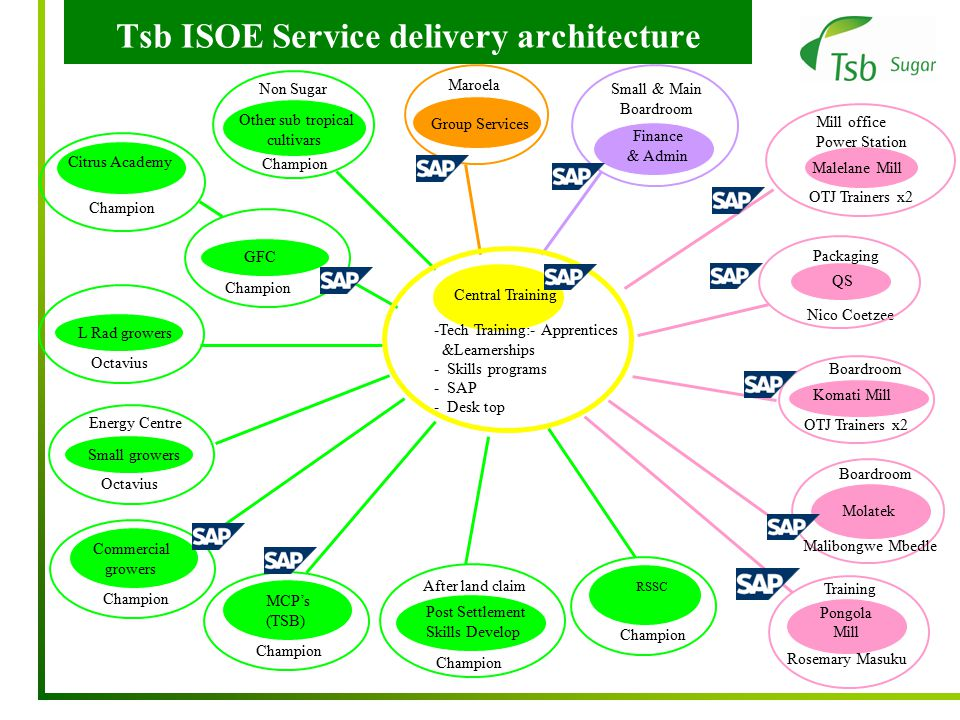 Tsb ISOE Service delivery architecture QS Boardroom Komati Mill Boardroom Packaging Rosemary Masuku Training OTJ Trainers x2 Nico Coetzee Pongola Mill Malelane Mill OTJ Trainers x2 Mill office Power Station Malibongwe Mbedle Molatek Finance & Admin Small & Main Boardroom Group Services Maroela Post Settlement Skills Develop Champion After land claim RSSC Champion Other sub tropical cultivars Champion Non Sugar Small growers Octavius Energy Centre Citrus Academy Champion L Rad growers Octavius Commercial growers Champion MCP's (TSB) Champion GFC Champion Central Training -Tech Training:- Apprentices &Learnerships - Skills programs - SAP - Desk top