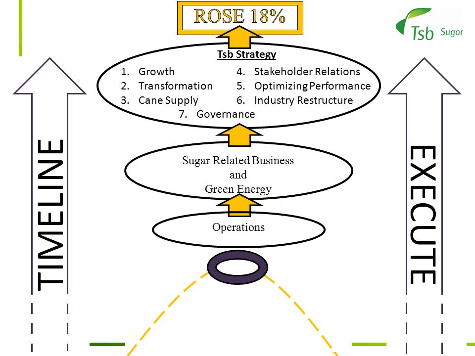 Sugar Related Business and Green Energy 1.Growth 2.Transformation 3.Cane Supply 4.Stakeholder Relations 5.Optimizing Performance 6.Industry Restructure 7.Governance Tsb Strategy Operations