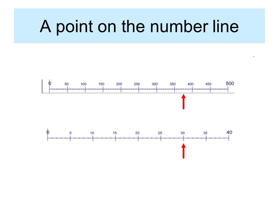A point on the number line