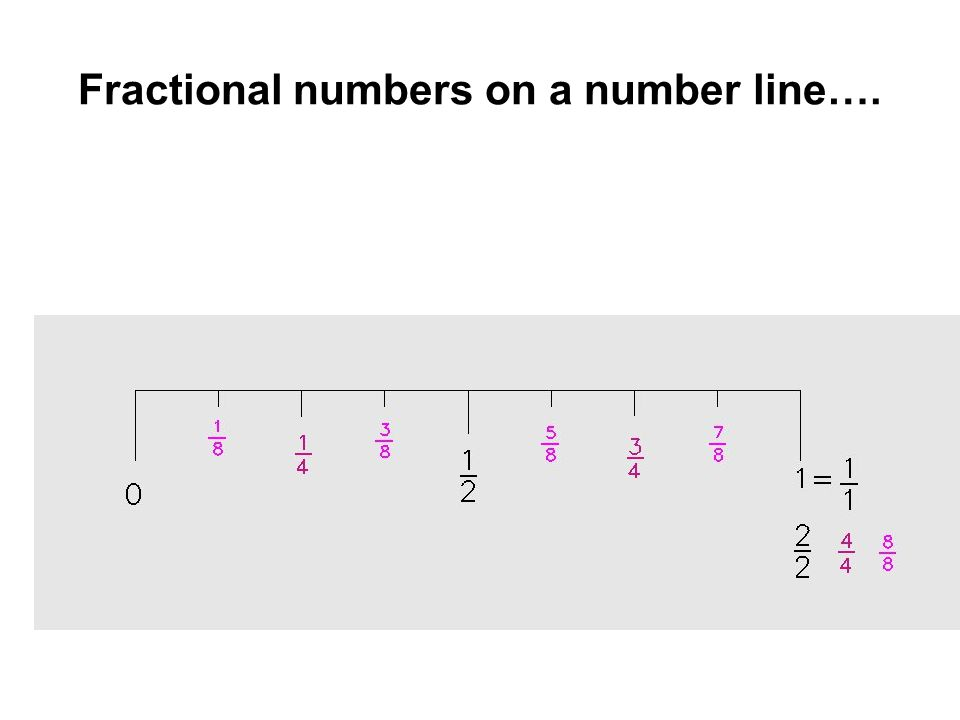 Fractional numbers on a number line….