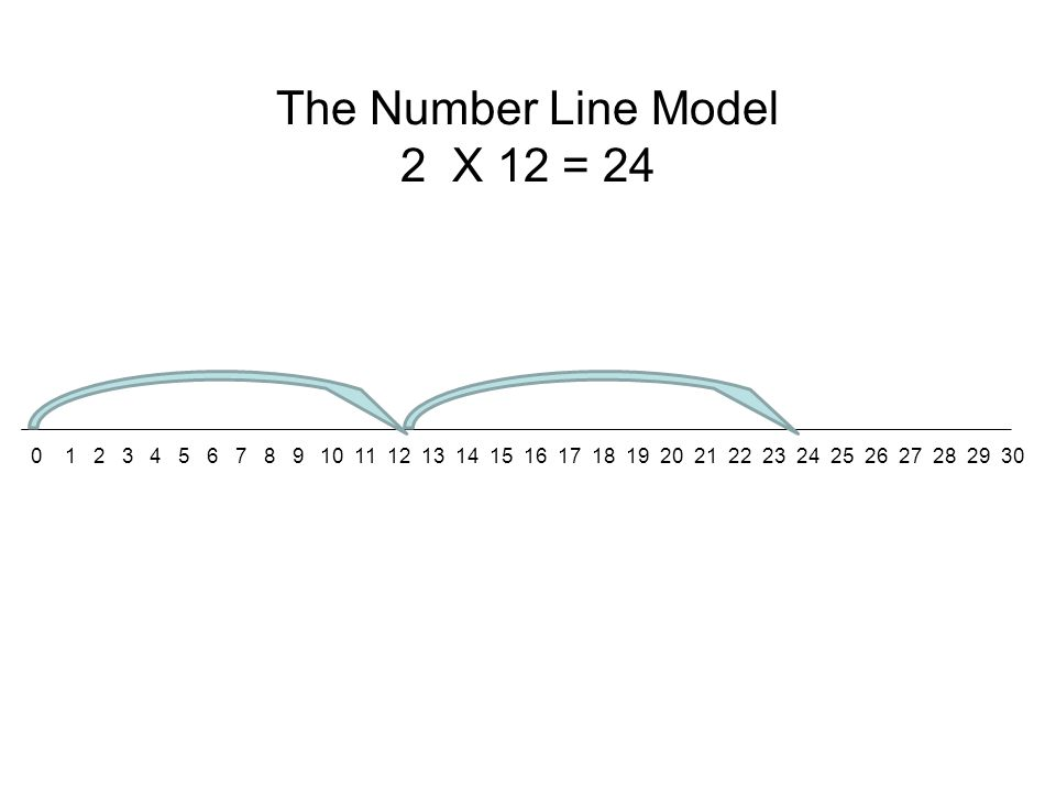 The Number Line Model 2 X 12 = 24 0 1 2 3 4 5 6 7 8 9 10 11 12 13 14 15 16 17 18 19 20 21 22 23 24 25 26 27 28 29 30