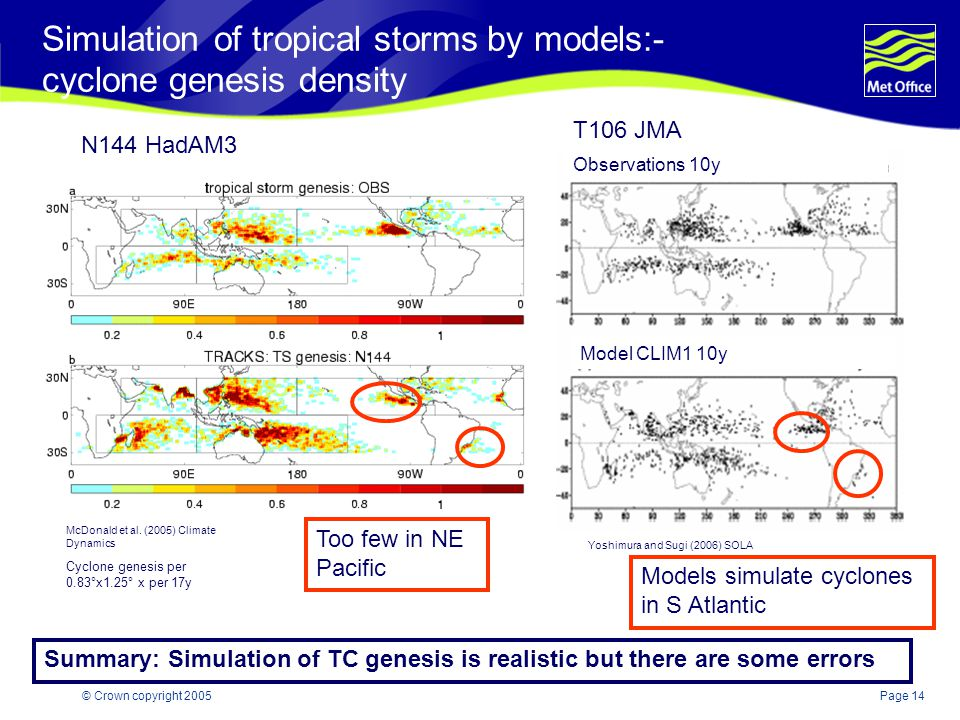 Page 14© Crown copyright 2005 Simulation of tropical storms by models:- cyclone genesis density N144 HadAM3 McDonald et al.