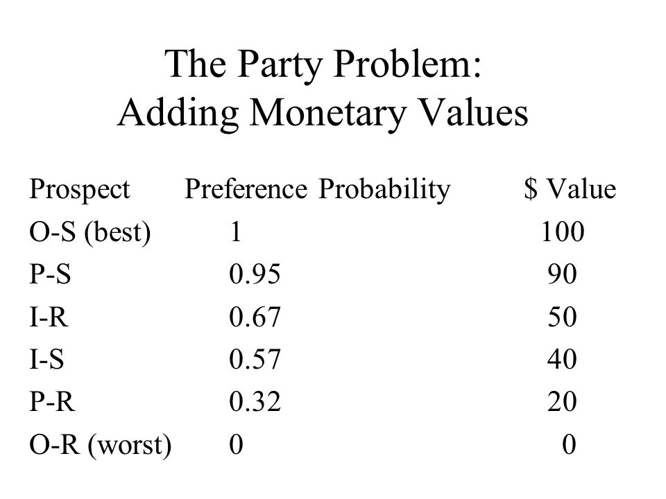 The Party Problem: Adding Monetary Values Prospect Preference Probability $ Value O-S (best)1 100 P-S0.95 90 I-R0.67 50 I-S0.57 40 P-R 0.32 20 O-R (worst) 00