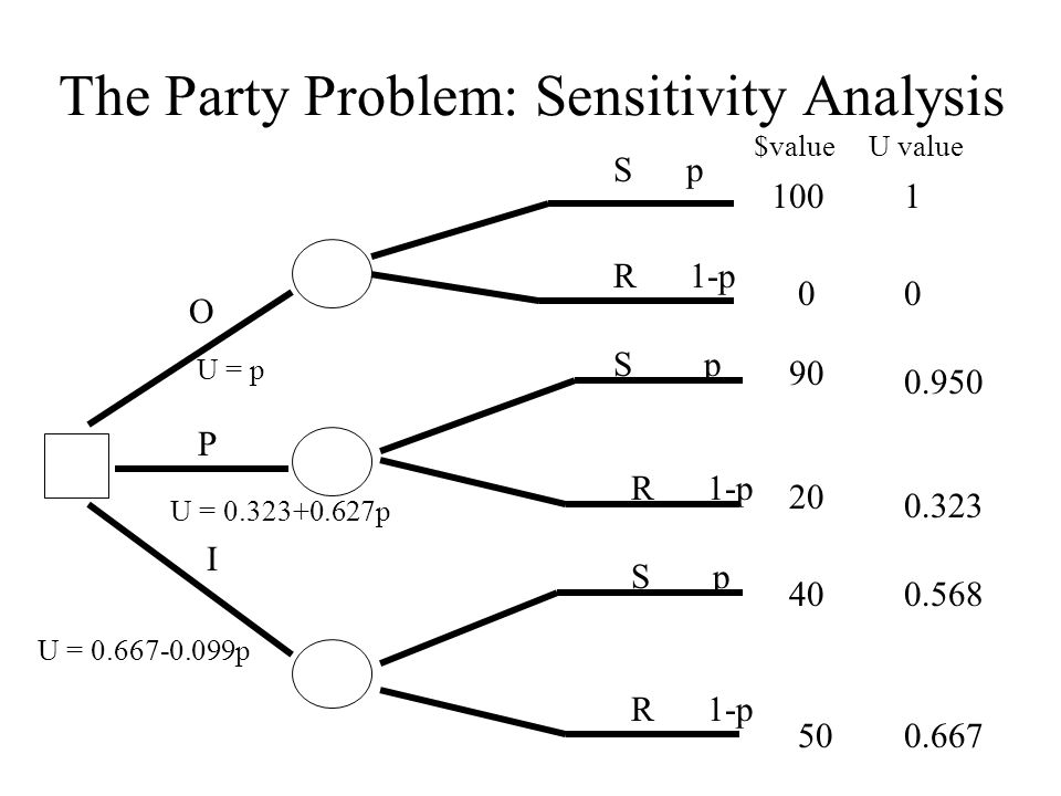 The Party Problem: Sensitivity Analysis O P I S p R 1-p S p R 1-p S p R 1-p 1 0 U = p 0.323 0.568 0.667 0.950 U = 0.323+0.627p U = 0.667-0.099p $value U value 100 0 90 20 40 50
