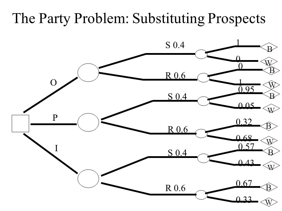 The Party Problem: Substituting Prospects O P I S 0.4 R 0.6 S 0.4 R 0.6 S 0.4 R 0.6 1 0 B W 0 1 B W 0.95 0.05 B W 0.32 0.68 B W 0.57 0.43 B W 0.67 0.33 B W