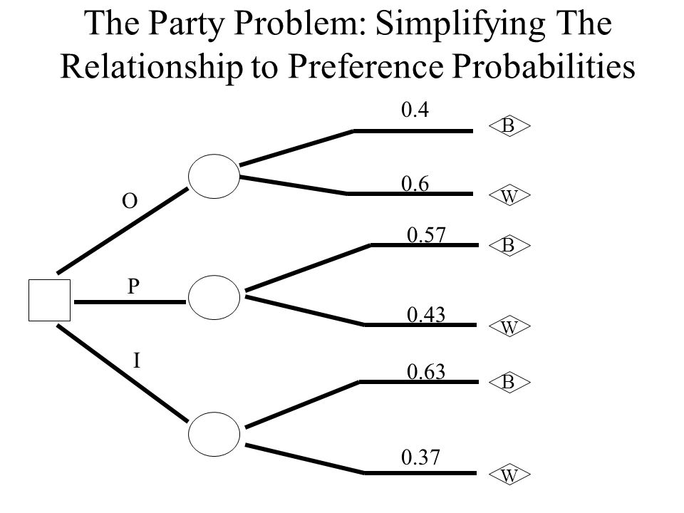 The Party Problem: Simplifying The Relationship to Preference Probabilities O P I 0.4 0.6 0.57 0.43 0.63 0.37 B W B W B W