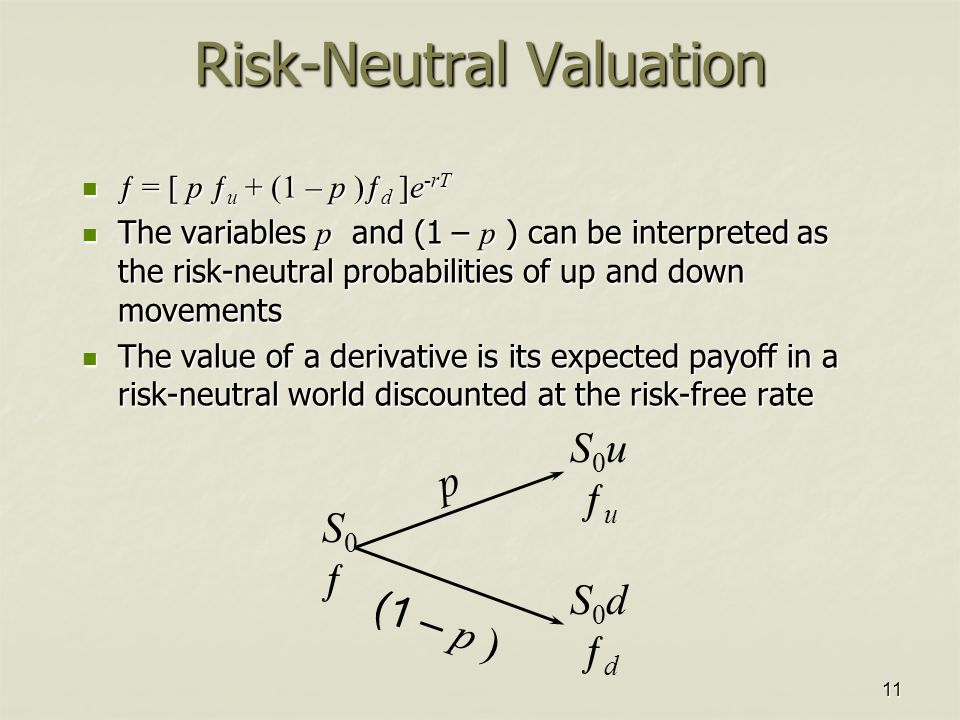 11 Risk-Neutral Valuation ƒ = [ p ƒ u + (1 – p )ƒ d ]e -rT ƒ = [ p ƒ u + (1 – p )ƒ d ]e -rT The variables p and (1  – p ) can be interpreted as the risk-neutral probabilities of up and down movements The variables p and (1  – p ) can be interpreted as the risk-neutral probabilities of up and down movements The value of a derivative is its expected payoff in a risk-neutral world discounted at the risk-free rate The value of a derivative is its expected payoff in a risk-neutral world discounted at the risk-free rate S0u ƒuS0u ƒu S0d ƒdS0d ƒd S0ƒS0ƒ p (1  – p )