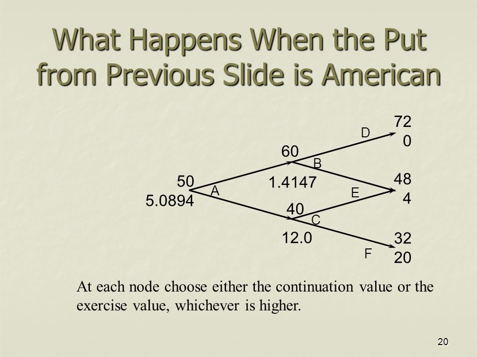 20 What Happens When the Put from Previous Slide is American 50 5.0894 60 40 72 0 48 4 32 20 1.4147 12.0 A B C D E F At each node choose either the continuation value or the exercise value, whichever is higher.