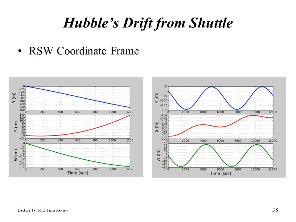 Hubble's Drift from Shuttle RSW Coordinate Frame Lecture 19: Mid-Term Review 38