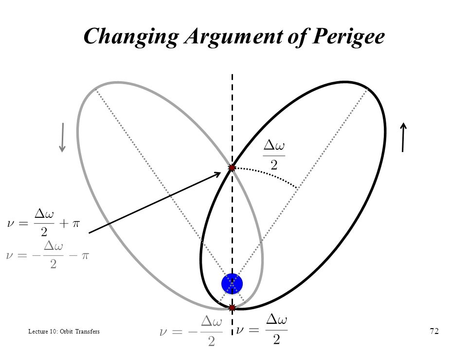Changing Argument of Perigee Lecture 10: Orbit Transfers 72