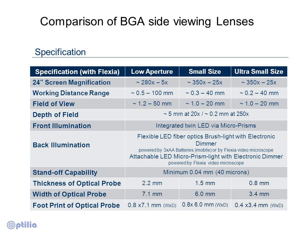 "Comparison of BGA side viewing Lenses Specification Specification (with Flexia) Low ApertureSmall SizeUltra Small Size 24"" Screen Magnification ~ 280x"