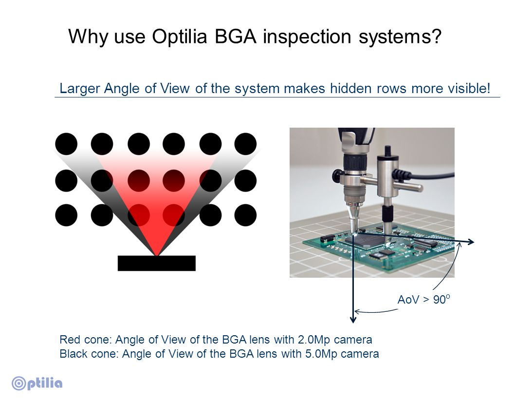 Why use Optilia BGA inspection systems? Larger Angle of View of the system makes hidden rows more visible! AoV > 90 o Red cone: Angle of View of the B