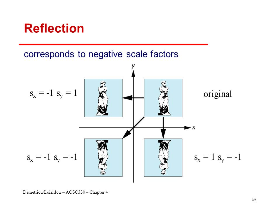 Demetriou/Loizidou – ACSC330 – Chapter 4 56 Reflection corresponds to negative scale factors original s x = -1 s y = 1 s x = -1 s y = -1s x = 1 s y =