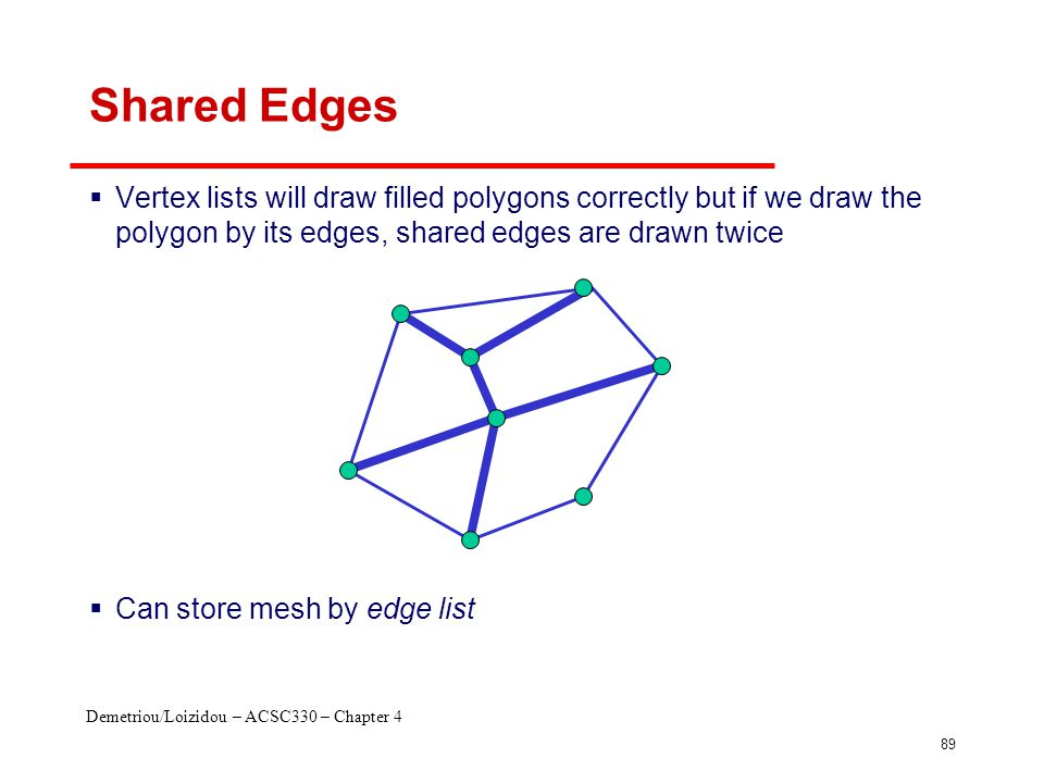 Demetriou/Loizidou – ACSC330 – Chapter 4 89 Shared Edges  Vertex lists will draw filled polygons correctly but if we draw the polygon by its edges, s
