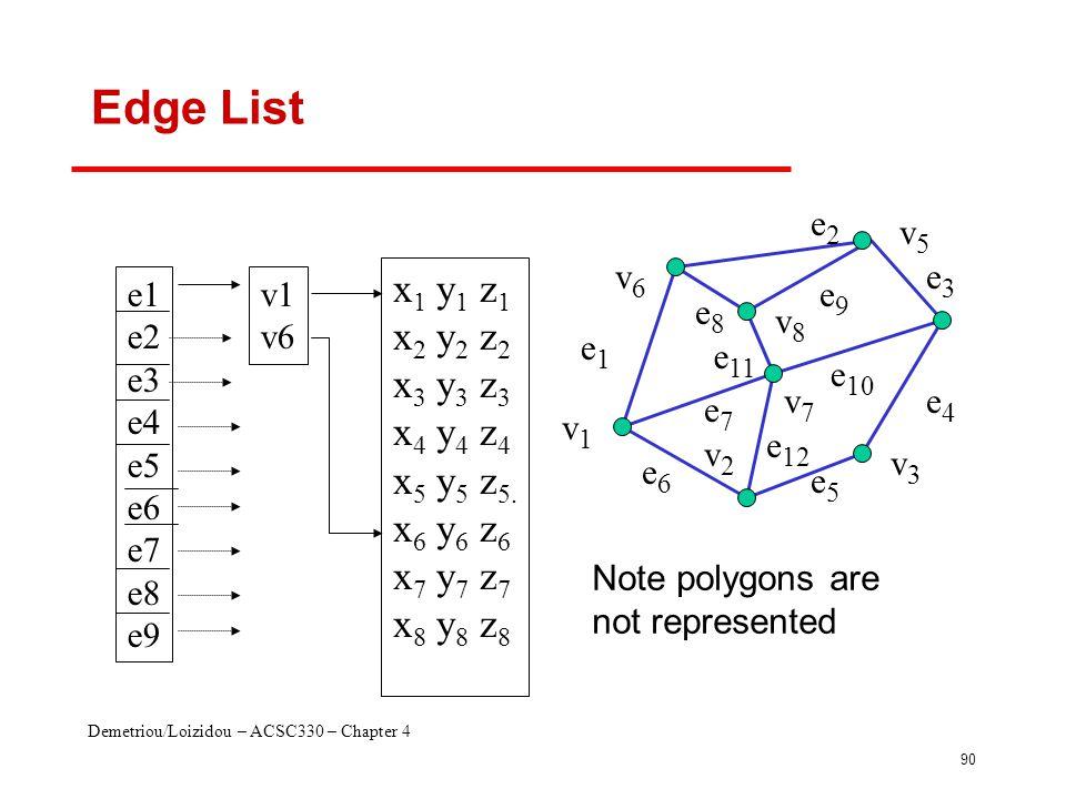 Demetriou/Loizidou – ACSC330 – Chapter 4 90 Edge List v1v1 v2v2 v7v7 v6v6 v8v8 v5v5 v3v3 e1e1 e8e8 e3e3 e2e2 e 11 e6e6 e7e7 e 10 e5e5 e4e4 e9e9 e 12 e1 e2 e3 e4 e5 e6 e7 e8 e9 x 1 y 1 z 1 x 2 y 2 z 2 x 3 y 3 z 3 x 4 y 4 z 4 x 5 y 5 z 5.