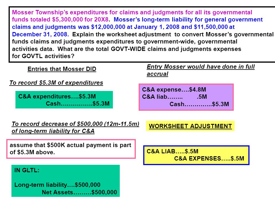 Mosser Township's expenditures for claims and judgments for all its governmental funds totaled $5,300,000 for 20X8. Mosser's long-term liability for g
