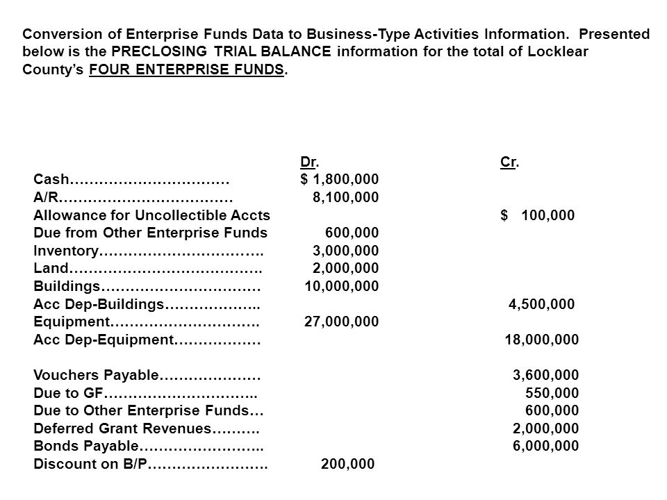 Conversion of Enterprise Funds Data to Business-Type Activities Information. Presented below is the PRECLOSING TRIAL BALANCE information for the total