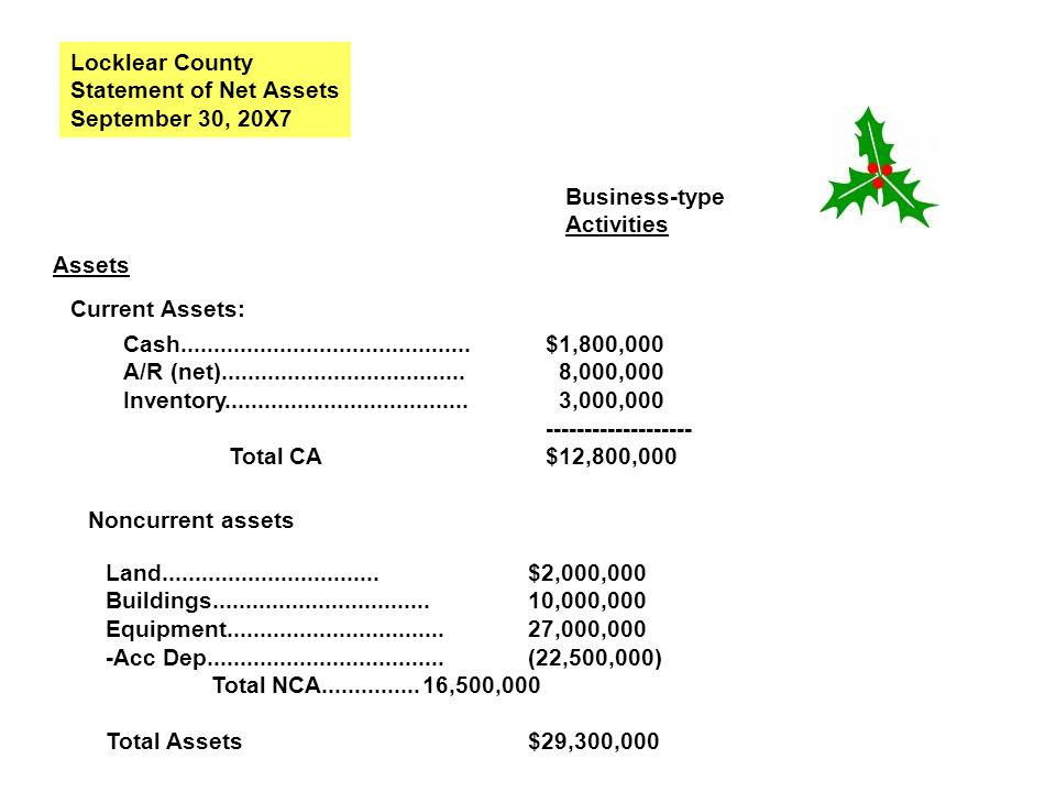 Locklear County Statement of Net Assets September 30, 20X7 Business-type Activities Assets Current Assets: Cash.......................................