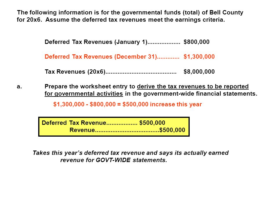 The following information is for the governmental funds (total) of Bell County for 20x6. Assume the deferred tax revenues meet the earnings criteria.