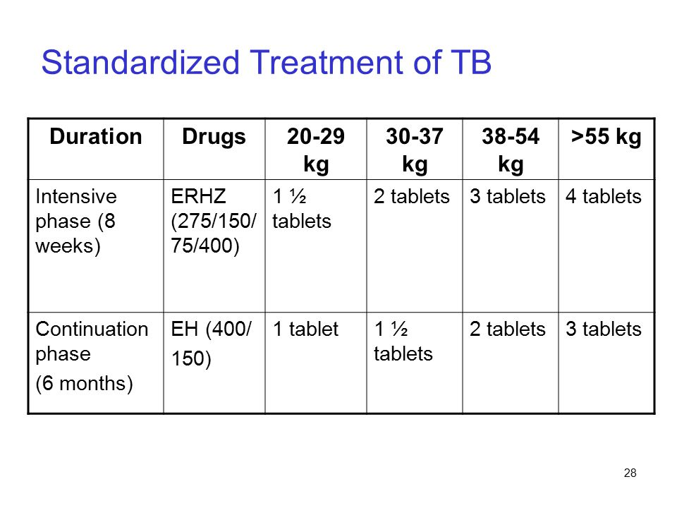 28 Standardized Treatment of TB DurationDrugs20-29 kg 30-37 kg 38-54 kg >55 kg Intensive phase (8 weeks) ERHZ (275/150/ 75/400) 1 ½ tablets 2 tablets3 tablets4 tablets Continuation phase (6 months) EH (400/ 150) 1 tablet1 ½ tablets 2 tablets3 tablets