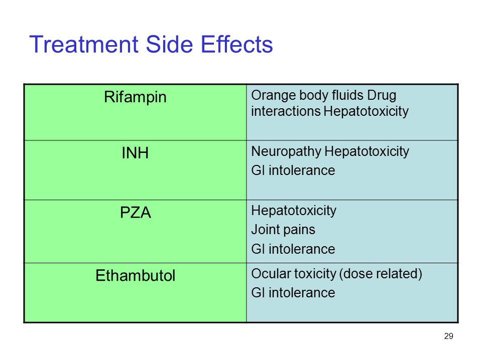 29 Treatment Side Effects Rifampin Orange body fluids Drug interactions Hepatotoxicity INH Neuropathy Hepatotoxicity GI intolerance PZA Hepatotoxicity Joint pains GI intolerance Ethambutol Ocular toxicity (dose related) GI intolerance