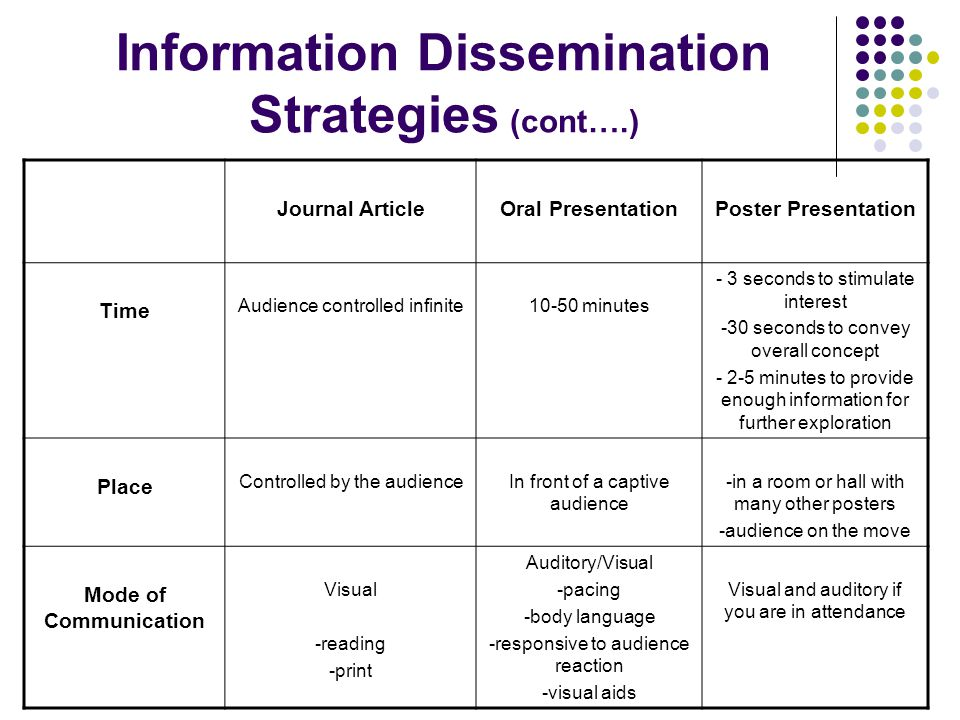 Information Dissemination Strategies (cont….) Journal ArticleOral PresentationPoster Presentation Time Audience controlled infinite10-50 minutes - 3 s