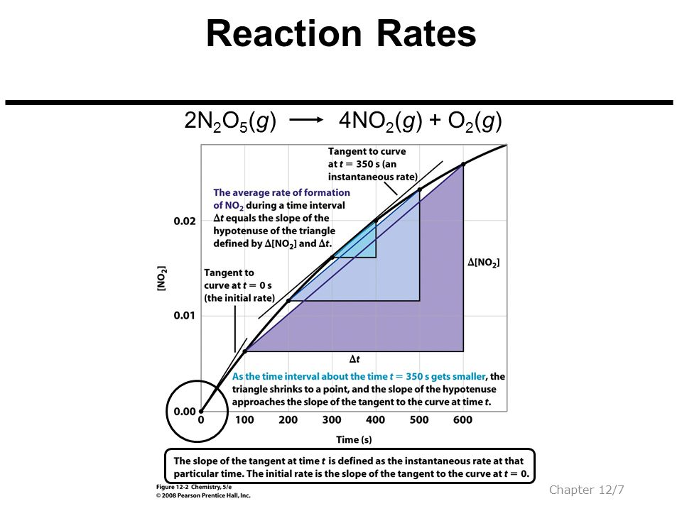 Copyright © 2008 Pearson Prentice Hall, Inc.Chapter 12/28 Second-Order Reactions Slope = k 2NO 2 (g)2NO(g) + O 2 (g) k = 0.540 (500 - 0) s (395 - 125) = 0.540 M s 1 Calculate the slope: M 1 M s 1