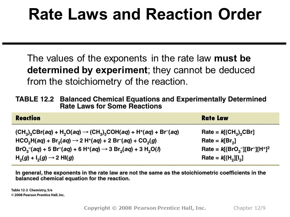 Copyright © 2008 Pearson Prentice Hall, Inc.Chapter 12/30 Second-Order Reactions =t 1/2 k[A] 0 1 For a second-order reaction, the half-life is dependent on the initial concentration.