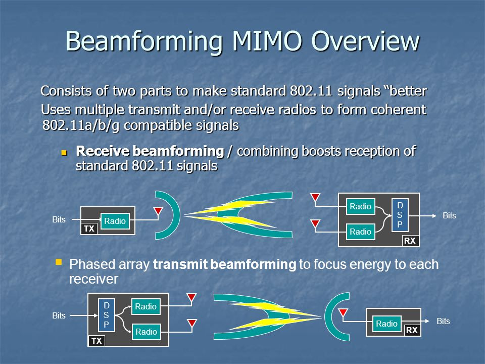 Beamforming MIMO Overview Consists of two parts to make standard 802.11 signals better Consists of two parts to make standard 802.11 signals better Uses multiple transmit and/or receive radios to form coherent 802.11a/b/g compatible signals Uses multiple transmit and/or receive radios to form coherent 802.11a/b/g compatible signals Receive beamforming / combining boosts reception of standard 802.11 signals Receive beamforming / combining boosts reception of standard 802.11 signals  Phased array transmit beamforming to focus energy to each receiver Radio DSPDSP Bits Radio RX Bits TX Bits RX Radio DSPDSP Bits Radio TX Radio