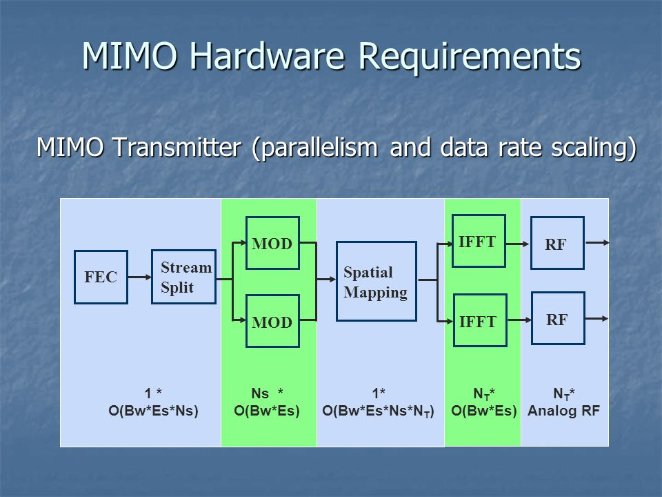 MIMO Transmitter (parallelism and data rate scaling) MIMO Hardware Requirements FEC Stream Split MOD Spatial Mapping IFFT RF 1 * O(Bw*Es*Ns) Ns * O(Bw*Es) 1* O(Bw*Es*Ns*N T ) N T * O(Bw*Es) N T * Analog RF
