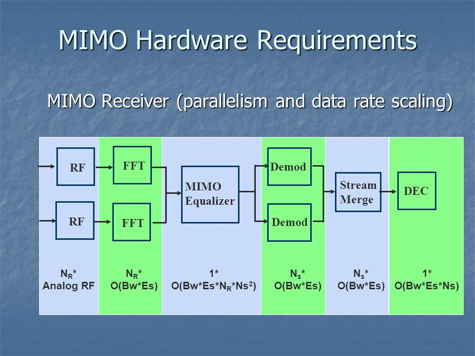 MIMO Receiver (parallelism and data rate scaling) MIMO Hardware Requirements 1* O(Bw*Es*Ns) DEC Stream Merge Demod MIMO Equalizer FFT RF N R * Analog RF 1* O(Bw*Es*N R *Ns 2 ) N R * O(Bw*Es) N s * O(Bw*Es) N s * O(Bw*Es)