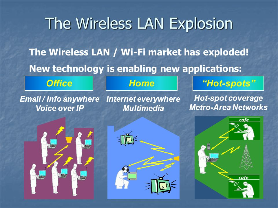 Office Email / Info anywhere Voice over IP Hot-spots Hot-spot coverage Metro-Area Networks Home Internet everywhere Multimedia The Wireless LAN Explosion The Wireless LAN / Wi-Fi market has exploded.