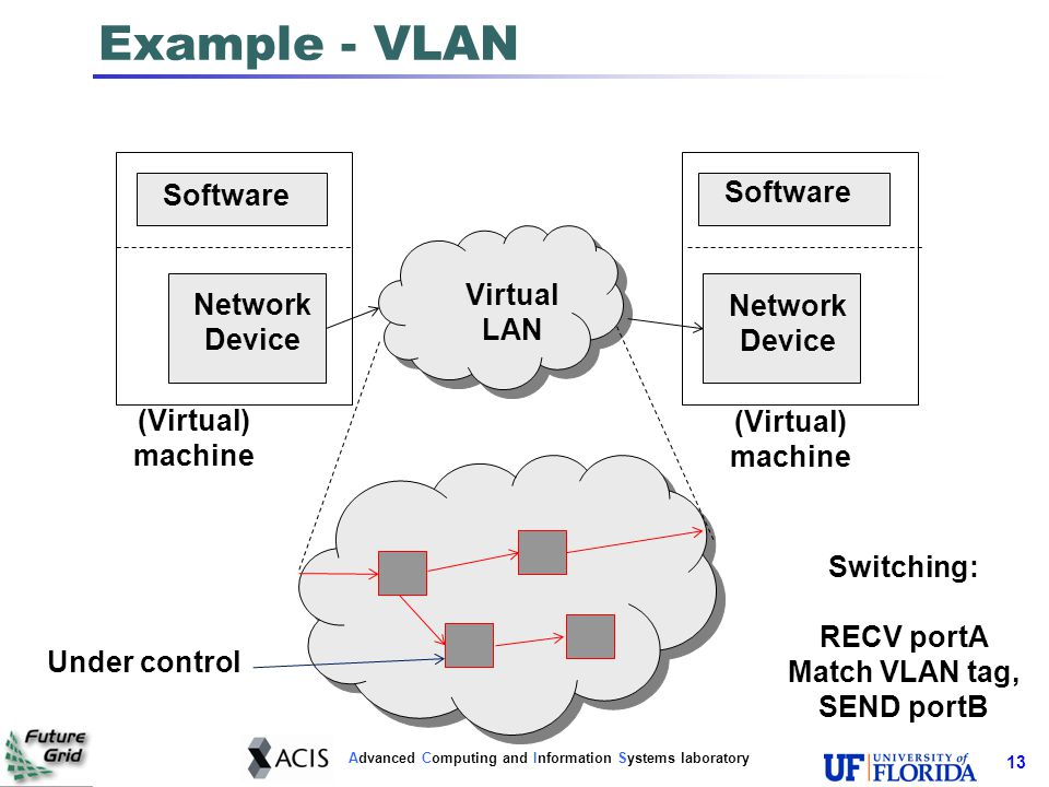 Advanced Computing and Information Systems laboratory Inter-cloud Virtual Networks Challenges - shared environment Lack of control of networking resources in Internet infrastructure Can't program routers, switches Public networks – privacy is important Often, lack of privileged access to underlying resources May be root within a VM, but lacking hypervisor privileges Approach: Virtual Private Networks End-to-end; tunneling over shared infrastructure 14