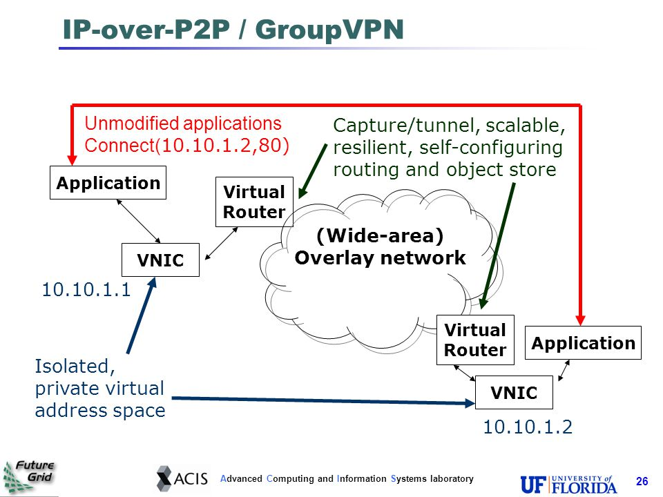 Advanced Computing and Information Systems laboratory 27 Virtual network: GroupVPN Key techniques: IP-over-P2P (IPOP) tunneling GroupVPN Web 2.0/social network interface Self-configuring Avoid administrative overhead of typical VPNs NAT and firewall traversal; DHCP virtual addresses Scalable and robust P2P routing deals with node joins and leaves Networks are isolated One or more private IP address spaces Decentralized DHCP serves addresses for each space